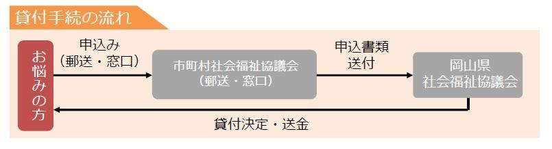 労働省 支援 厚生 資金 総合